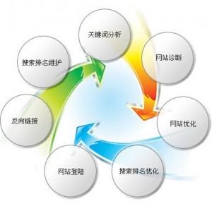 网站发展,网站收录,网站盈利,更换域名,网站外链SEO优化综合探讨