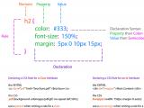 """写给CSS初学者-------成为高手要学会""""自学"""""""